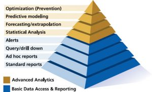 Use of Predictive Analytics in EHS